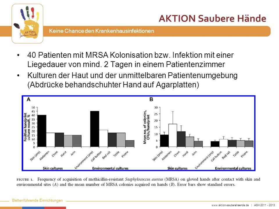 www.aktion-sauberehaende.de | ASH 2011 - 2013 Bettenführende Einrichtungen Keine Chance den Krankenhausinfektionen 40 Patienten mit MRSA Kolonisation