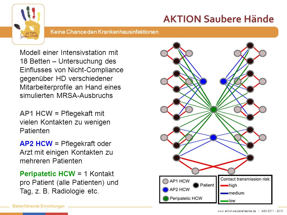 www.aktion-sauberehaende.de | ASH 2011 - 2013 Bettenführende Einrichtungen Keine Chance den Krankenhausinfektionen AP1 HCW = Pflegekaft mit vielen Kon