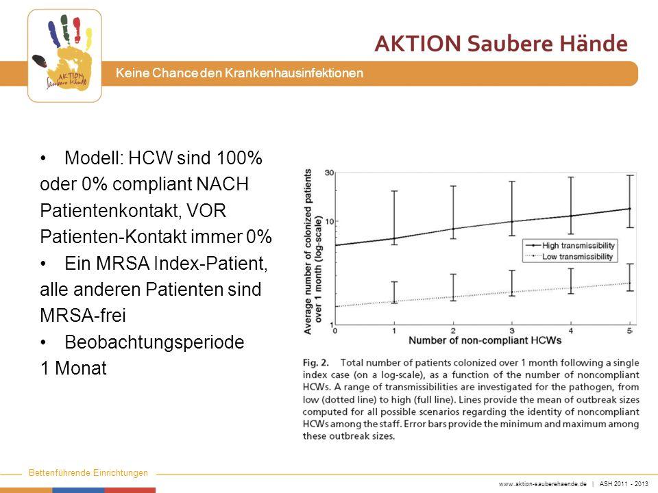 www.aktion-sauberehaende.de | ASH 2011 - 2013 Bettenführende Einrichtungen Keine Chance den Krankenhausinfektionen Modell: HCW sind 100% oder 0% compl