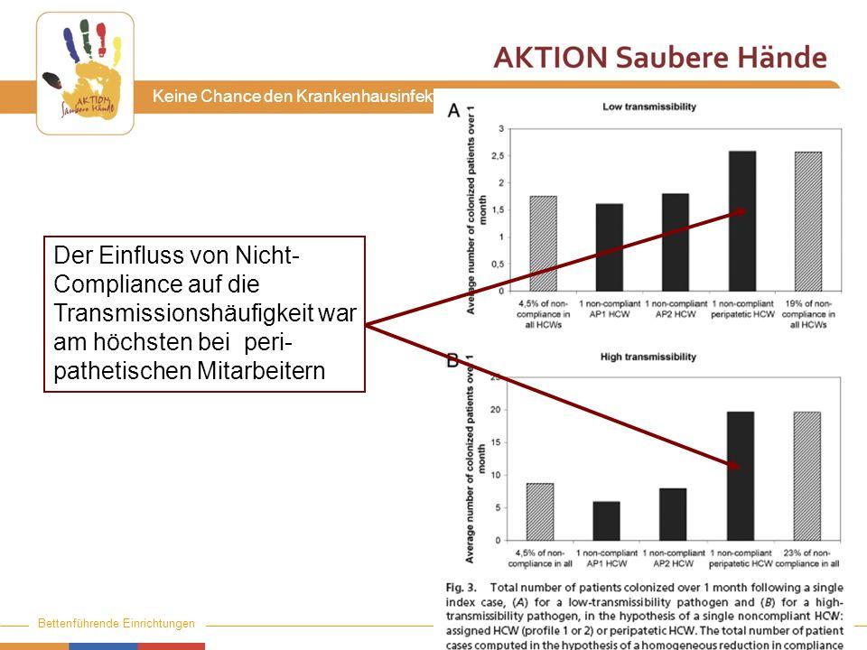 www.aktion-sauberehaende.de | ASH 2011 - 2013 Bettenführende Einrichtungen Keine Chance den Krankenhausinfektionen Der Einfluss von Nicht- Compliance