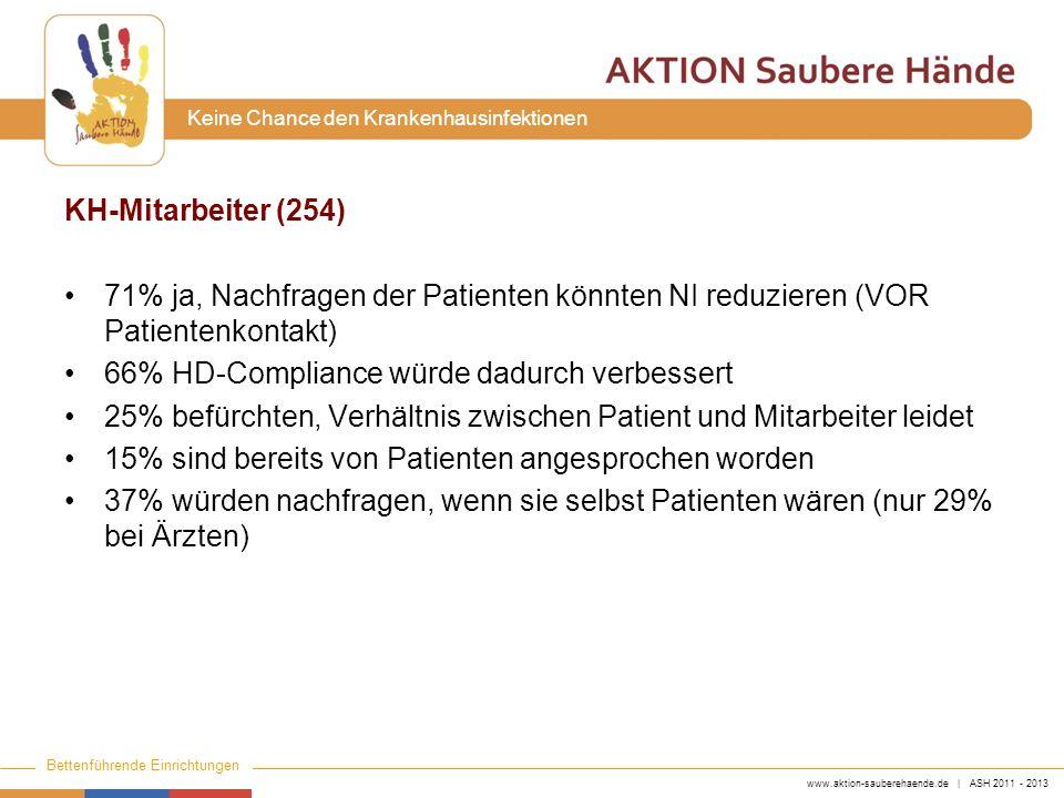 www.aktion-sauberehaende.de | ASH 2011 - 2013 Bettenführende Einrichtungen Keine Chance den Krankenhausinfektionen KH-Mitarbeiter (254) 71% ja, Nachfr