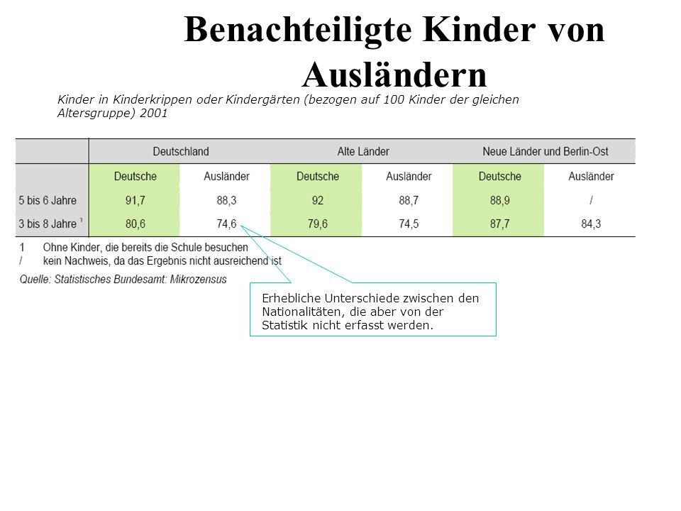 Herkunft entscheidet über besuchte Schulform PISA-Konsortium Deutschland (Hrsg.): PISA 2003: Ergebnisse des zweiten internationalen Vergleichs.