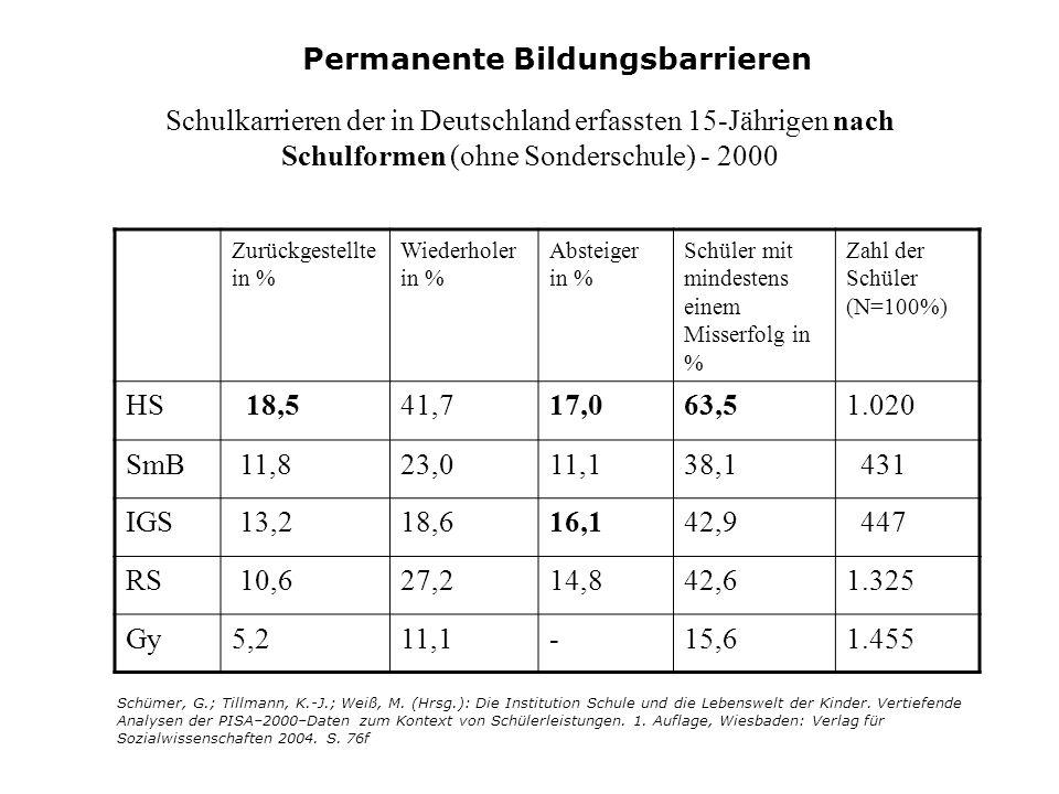Ausländische Schüler sind selten am Gymnasium Bildungsbeteiligung an Hauptschulen und Gymnasien von deutschen und ausländischen Schülern im 8.