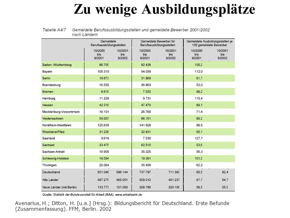 Zu wenige Ausbildungsplätze Avenarius, H.; Ditton, H. [u.a.] (Hrsg.): Bildungsbericht für Deutschland. Erste Befunde (Zusammenfassung). FFM, Berlin. 2