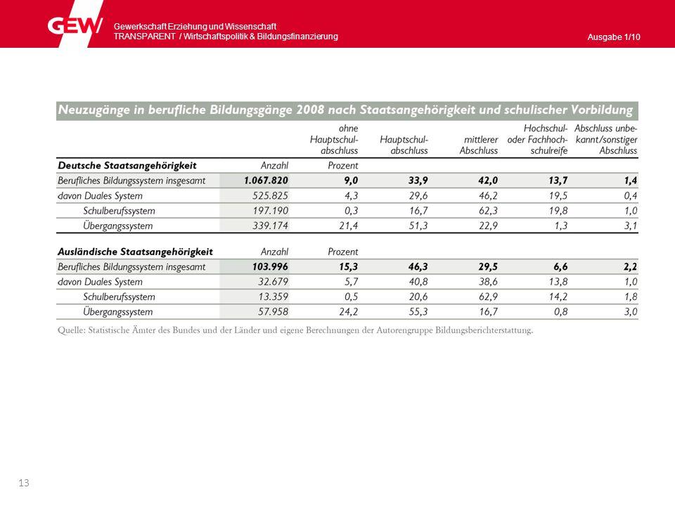 Gewerkschaft Erziehung und Wissenschaft TRANSPARENT / Wirtschaftspolitik & Bildungsnanzierung Ausgabe 1/10 Mehr Studienanfängerinnen und -anfänger – aber nicht alle kommen an (I) Studienanfängerinnen und -anfänger: 2008 – 40,3 % und 2009 – 43,3 % eines Altersjahrgangs.