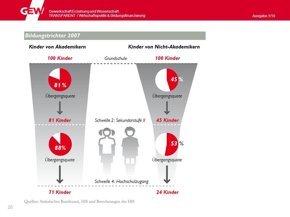 Gewerkschaft Erziehung und Wissenschaft TRANSPARENT / Wirtschaftspolitik & Bildungsnanzierung Ausgabe 1/10 Absolventinnen und Absolventen im Tertiärbereich (I) Anteil der 25- bis 34-Jährigen in Deutschland, die einen Abschluss im Tertiärbereich haben: 24 % OECD-Durchschnitt: 34 %.