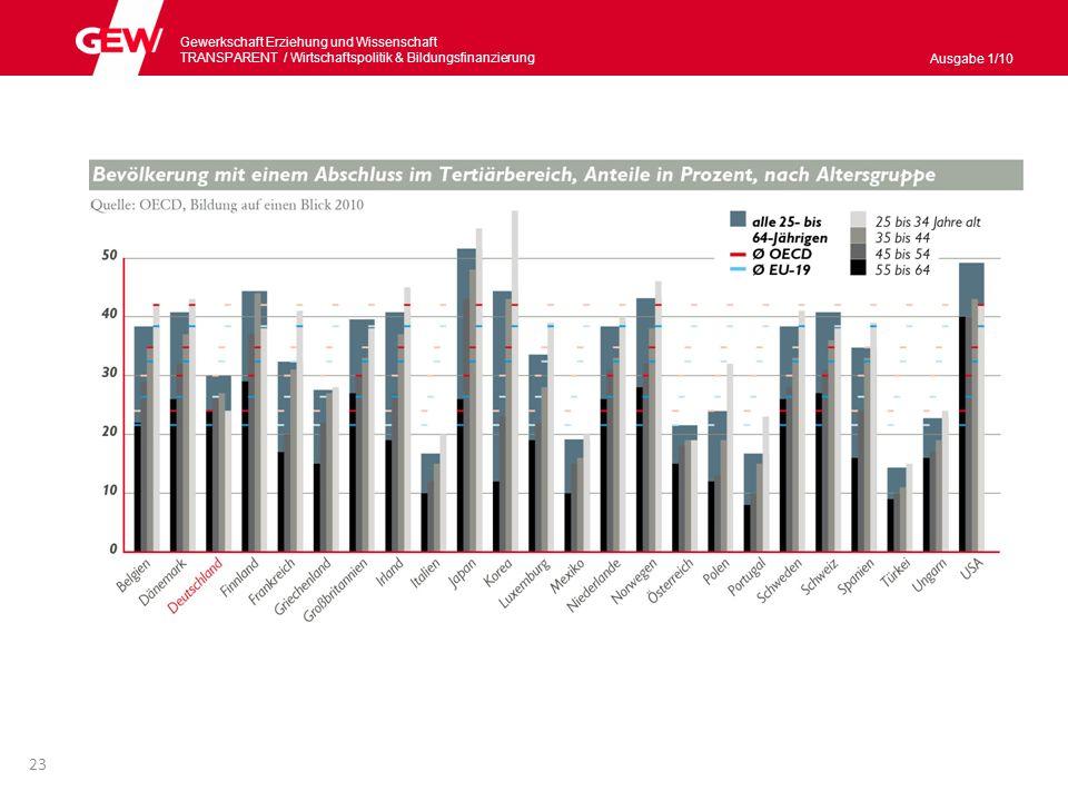Gewerkschaft Erziehung und Wissenschaft TRANSPARENT / Wirtschaftspolitik & Bildungsnanzierung Ausgabe 1/10 Faire Bedingungen schaffen Die Benachteiligungen für einzelne Gruppen werden im deutschen Bildungssystem nur langsam abgebaut, für manche Gruppen werden sie sogar größer.