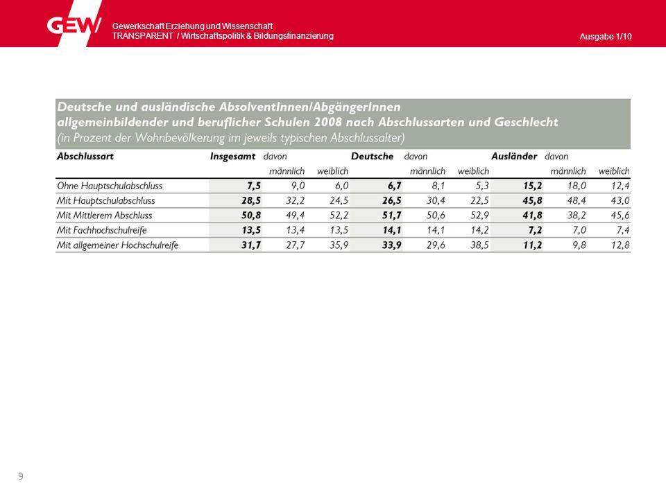 Gewerkschaft Erziehung und Wissenschaft TRANSPARENT / Wirtschaftspolitik & Bildungsnanzierung Ausgabe 1/10 10