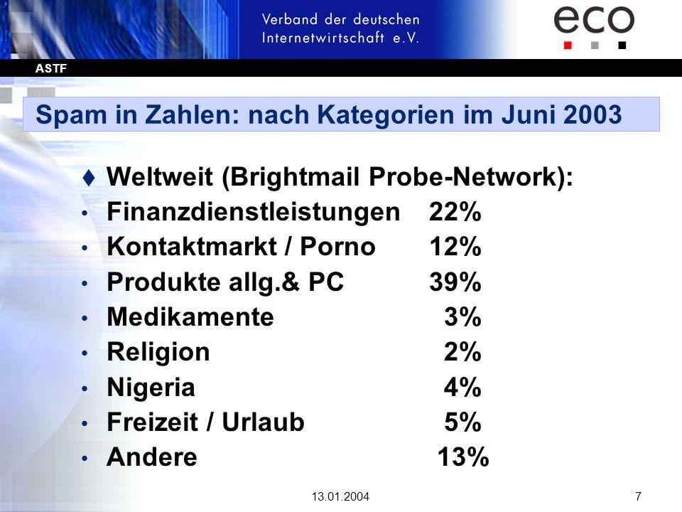 ASTF 13.01.20047 Spam in Zahlen: nach Kategorien im Juni 2003 t Weltweit (Brightmail Probe-Network): Finanzdienstleistungen 22% Kontaktmarkt / Porno 1