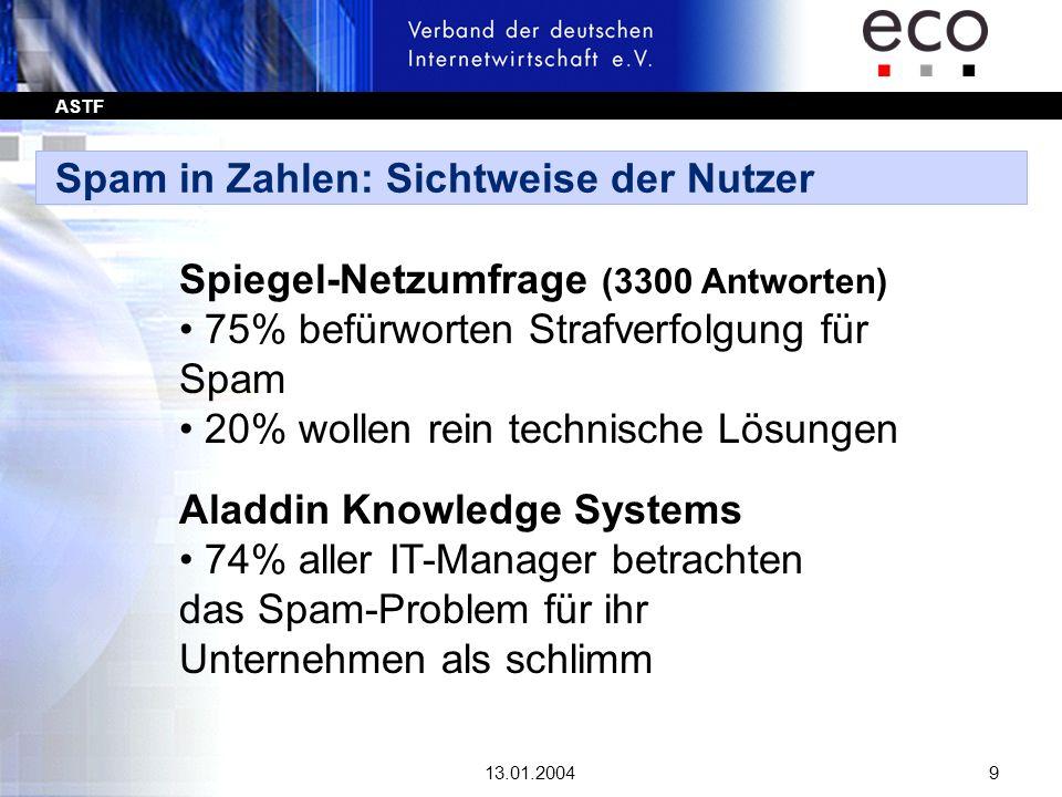 ASTF 13.01.20049 Spam in Zahlen: Sichtweise der Nutzer Spiegel-Netzumfrage (3300 Antworten) 75% befürworten Strafverfolgung für Spam 20% wollen rein t