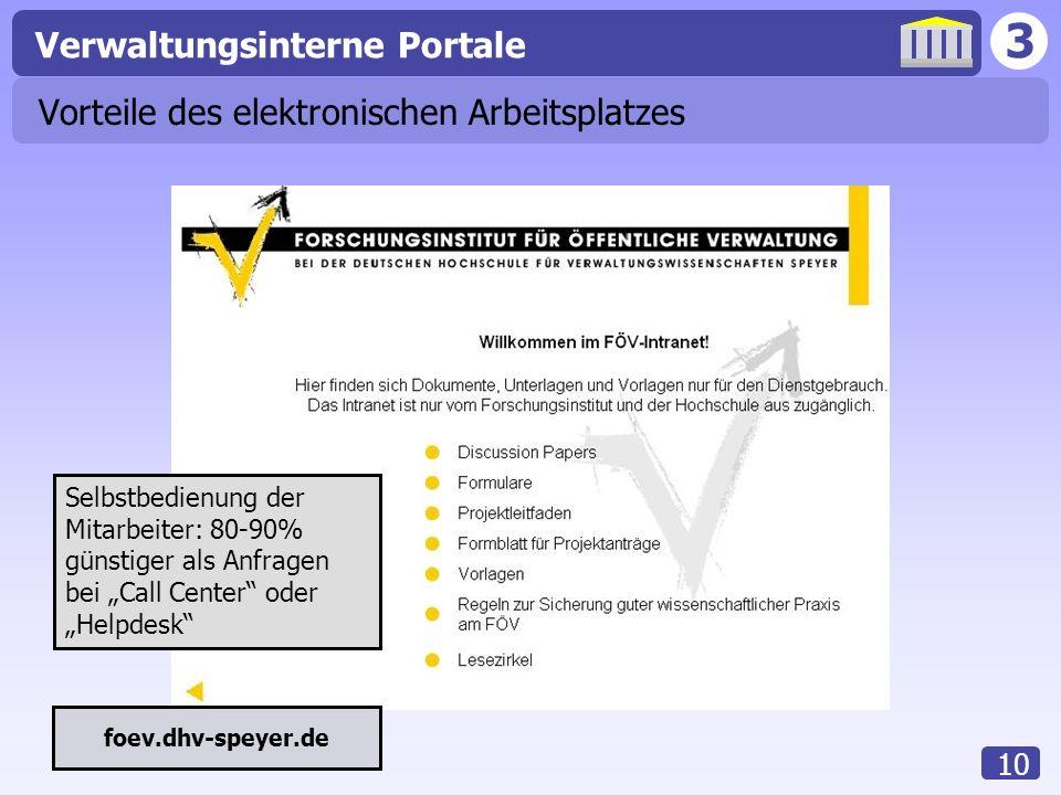 3 Verwaltungsinterne Portale 10 Vorteile des elektronischen Arbeitsplatzes foev.dhv-speyer.de Selbstbedienung der Mitarbeiter: 80-90% günstiger als An