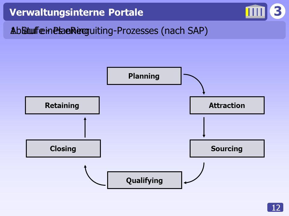 3 Verwaltungsinterne Portale 12 Ablauf eines eRecruiting-Prozesses (nach SAP) Planning Attraction Sourcing Qualifying Closing Retaining 1. Stufe - Pla