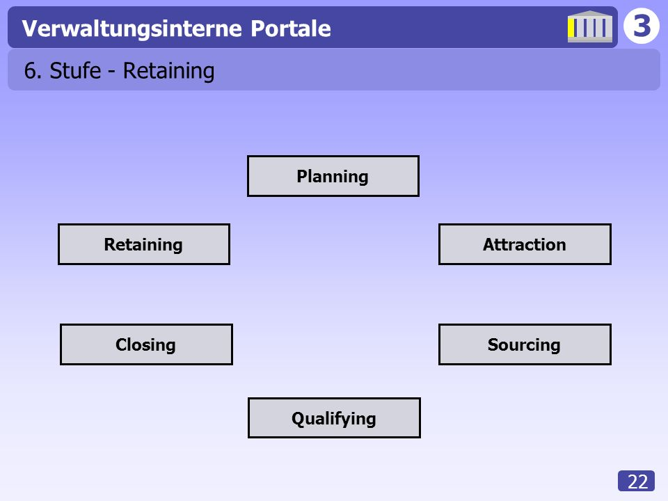 3 Verwaltungsinterne Portale 22 6. Stufe - Retaining Planning Attraction Sourcing Qualifying Closing Retaining