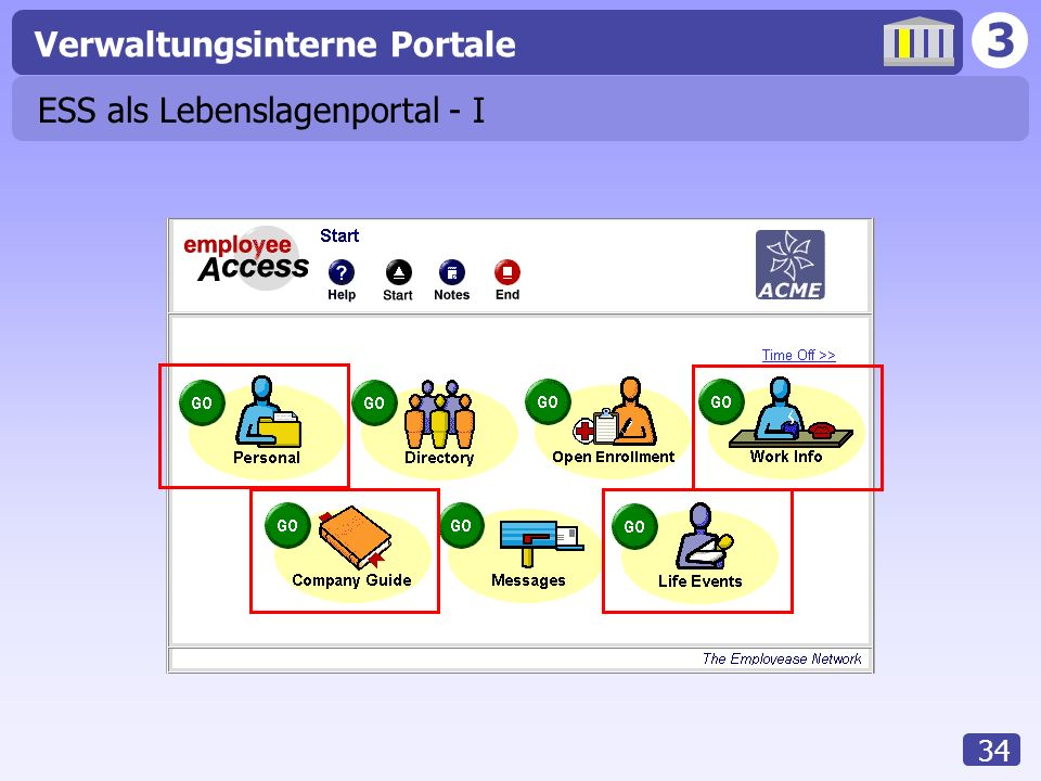 3 Verwaltungsinterne Portale 34 ESS als Lebenslagenportal - I