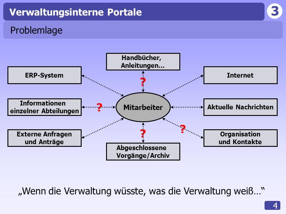 3 Verwaltungsinterne Portale 4 ? Problemlage ERP-SystemInternet Aktuelle Nachrichten Informationen einzelner Abteilungen Externe Anfragen und Anträge