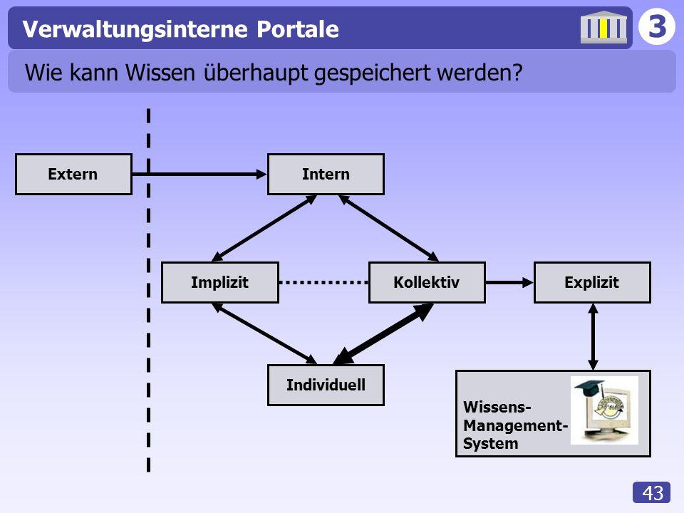 3 Verwaltungsinterne Portale 43 Wie kann Wissen überhaupt gespeichert werden? ExternIntern Implizit Individuell Explizit Wissens- Management- System K