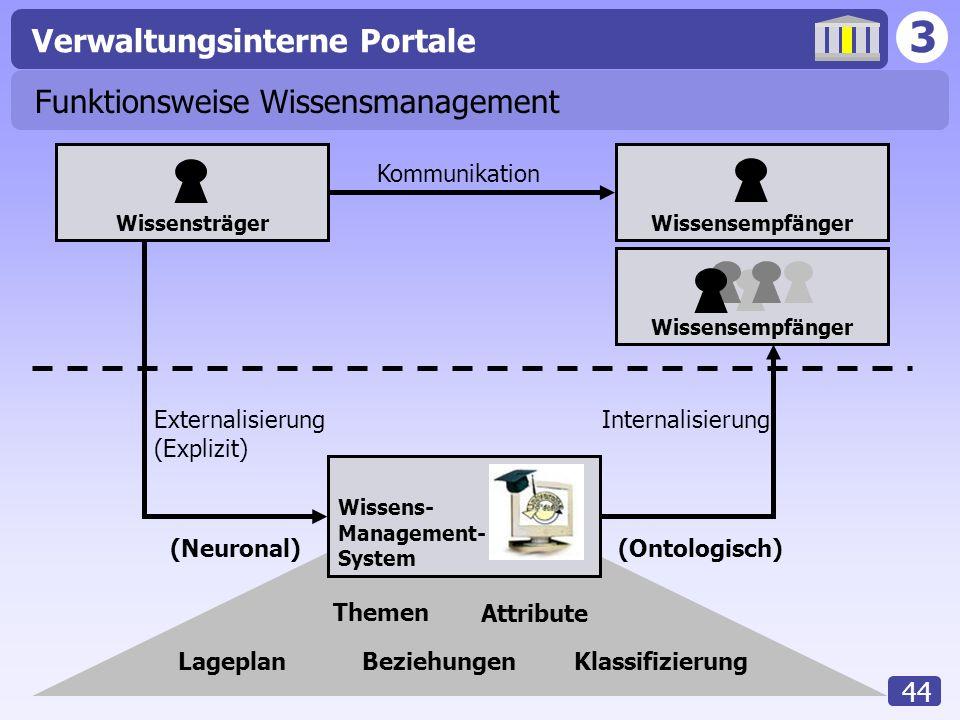 3 Verwaltungsinterne Portale 44 Funktionsweise Wissensmanagement WissensträgerWissensempfänger Wissens- Management- System Kommunikation Externalisier