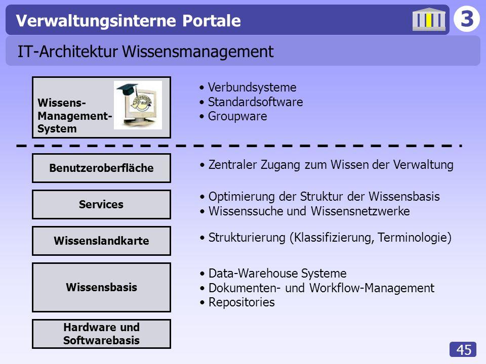 3 Verwaltungsinterne Portale 45 IT-Architektur Wissensmanagement Wissens- Management- System Wissensbasis Wissenslandkarte Services Benutzeroberfläche