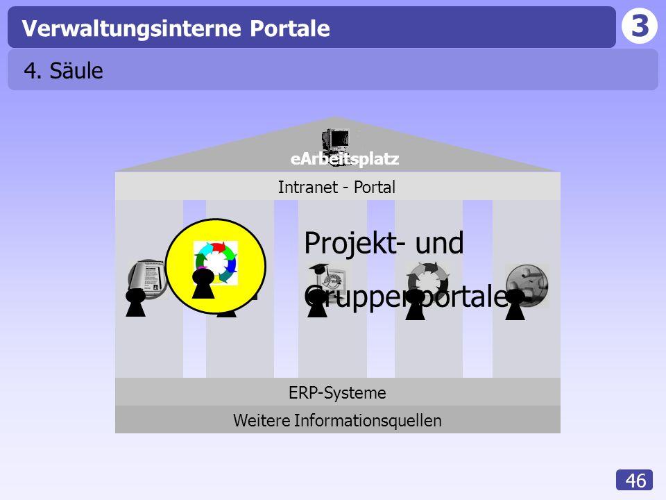 3 Verwaltungsinterne Portale 46 4. Säule Intranet - Portal ERP-Systeme Weitere Informationsquellen eArbeitsplatz Projekt- und Gruppenportale