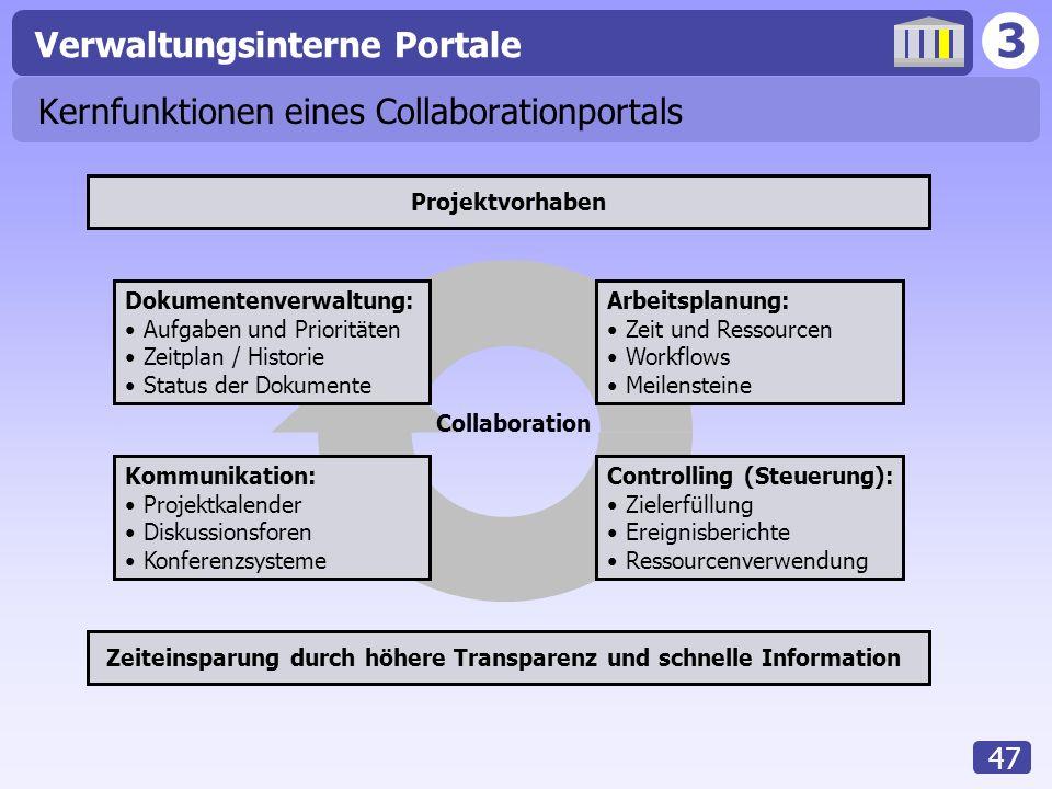 3 Verwaltungsinterne Portale 47 Kernfunktionen eines Collaborationportals Dokumentenverwaltung: Aufgaben und Prioritäten Zeitplan / Historie Status de