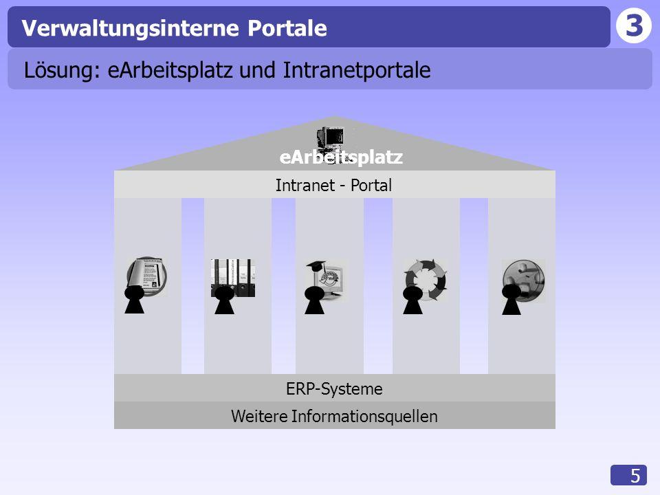 3 Verwaltungsinterne Portale 6 Elektronischer Arbeitsplatz IT-Ausstattung an jedem Schreibtisch: Direkter Zugriff auf alle Informationen In aufbereiteter Form Über das Intranetportal