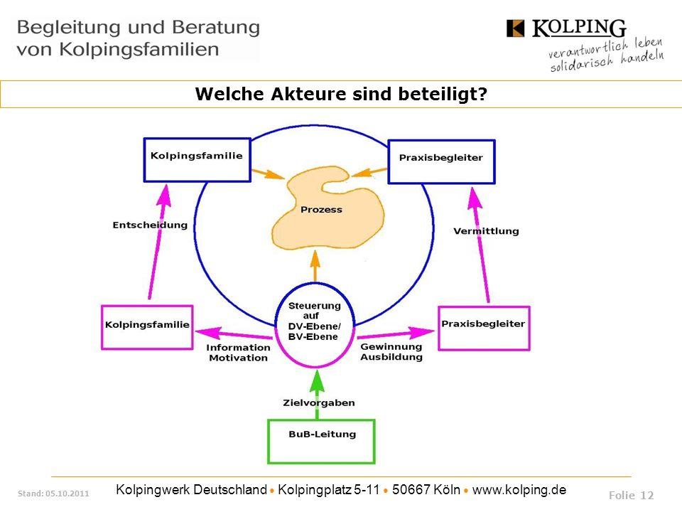 Kolpingwerk Deutschland Kolpingplatz 5-11 50667 Köln www.kolping.de Stand: 05.10.2011 Welche Akteure sind beteiligt? Folie 12