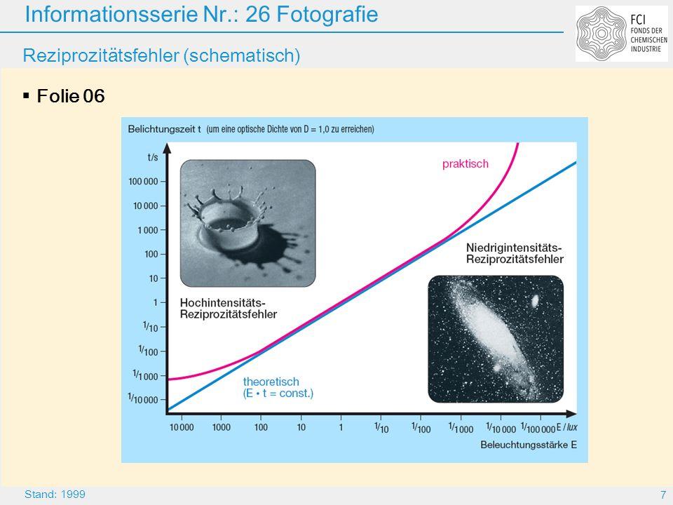 Informationsserie Nr.: 26 Fotografie 8 Stand: 1999 Spektrale Empfindlichkeit von AgBr-Emulsionen und vom Auge Folie 07