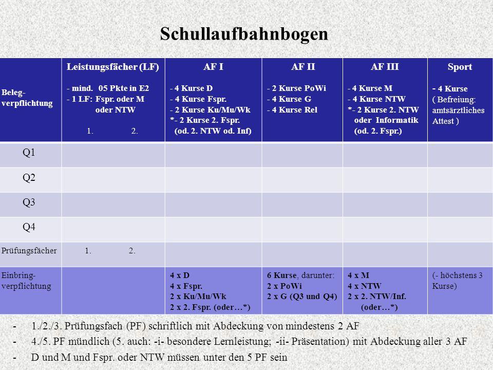 Schullaufbahnbogen Beleg- verpflichtung Leistungsfächer (LF) - mind. 05 Pkte in E2 - 1 LF: Fspr. oder M oder NTW 1. 2. AF I - 4 Kurse D - 4 Kurse Fspr