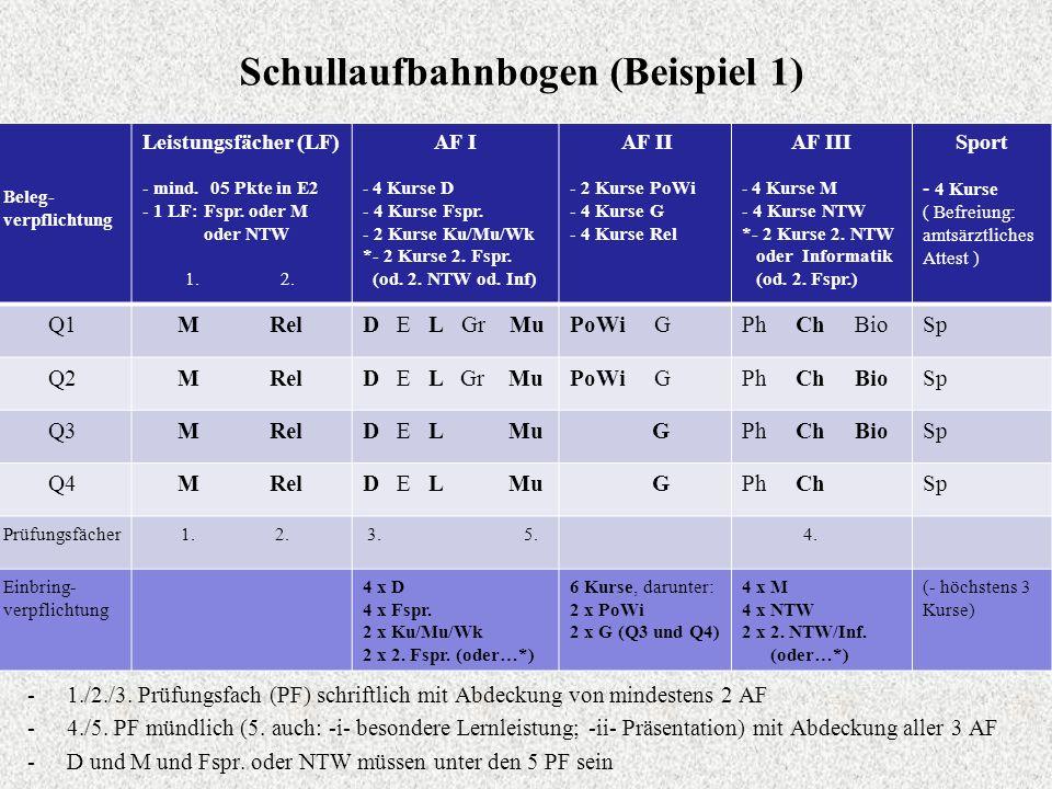 Schullaufbahnbogen (Beispiel 1) Beleg- verpflichtung Leistungsfächer (LF) - mind. 05 Pkte in E2 - 1 LF: Fspr. oder M oder NTW 1. 2. AF I - 4 Kurse D -