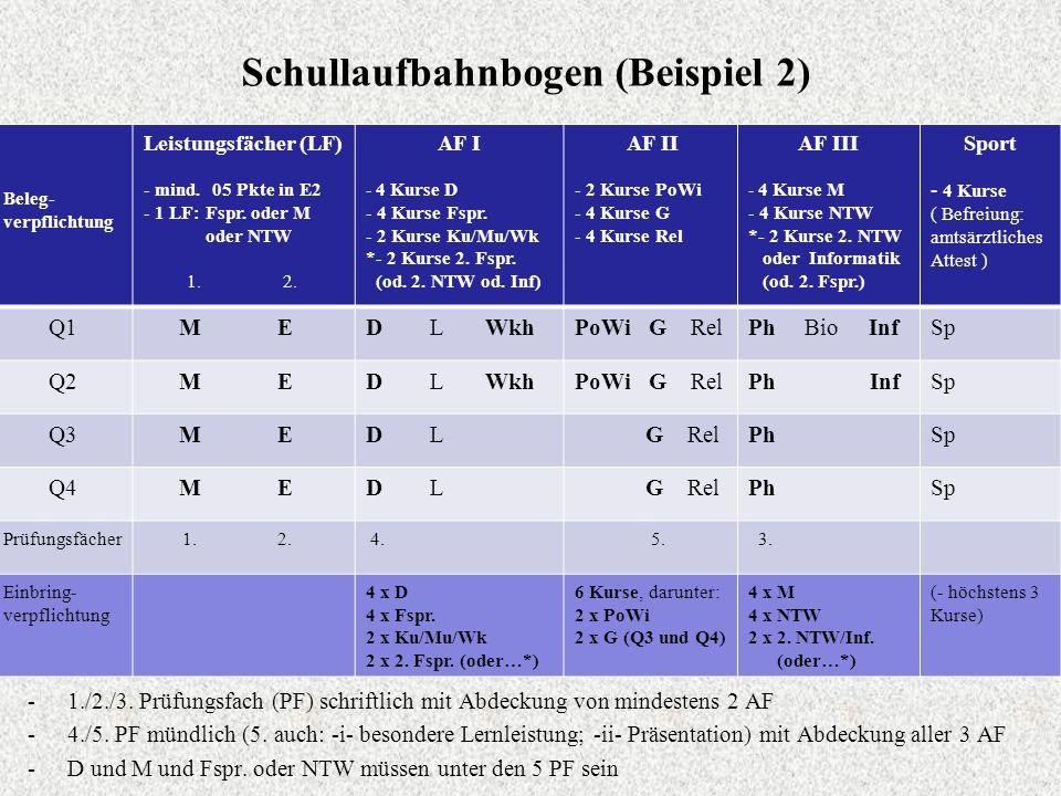 Schullaufbahnbogen (Beispiel 2) Beleg- verpflichtung Leistungsfächer (LF) - mind. 05 Pkte in E2 - 1 LF: Fspr. oder M oder NTW 1. 2. AF I - 4 Kurse D -