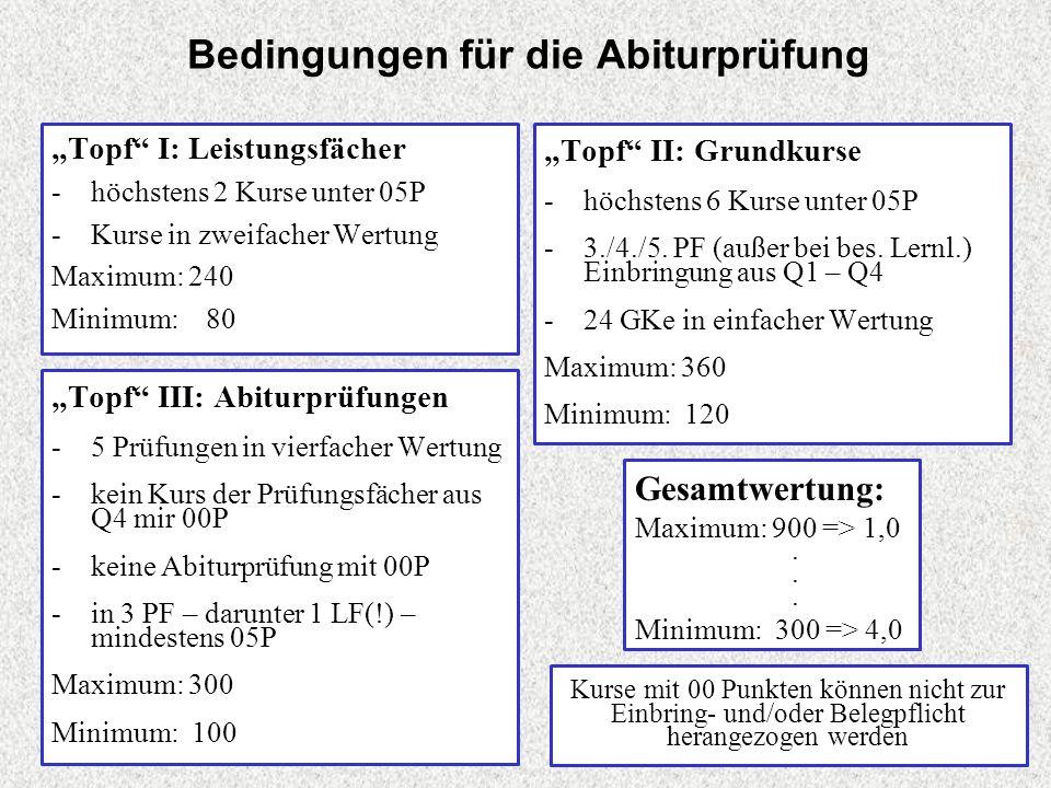 Bedingungen für die Abiturprüfung Topf I: Leistungsfächer -höchstens 2 Kurse unter 05P -Kurse in zweifacher Wertung Maximum: 240 Minimum: 80 Topf II: