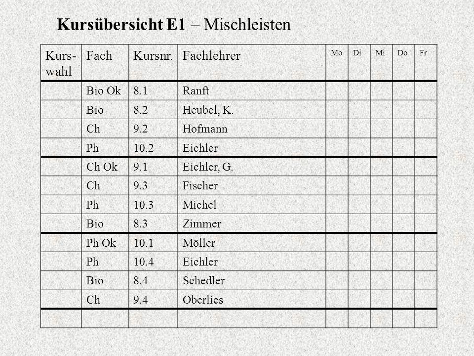 Kursübersicht E1 – Mischleisten Kurs- wahl FachKursnr.Fachlehrer MoDiMiDoFr Bio Ok8.1Ranft Bio8.2Heubel, K. Ch9.2Hofmann Ph10.2Eichler Ch Ok9.1Eichler