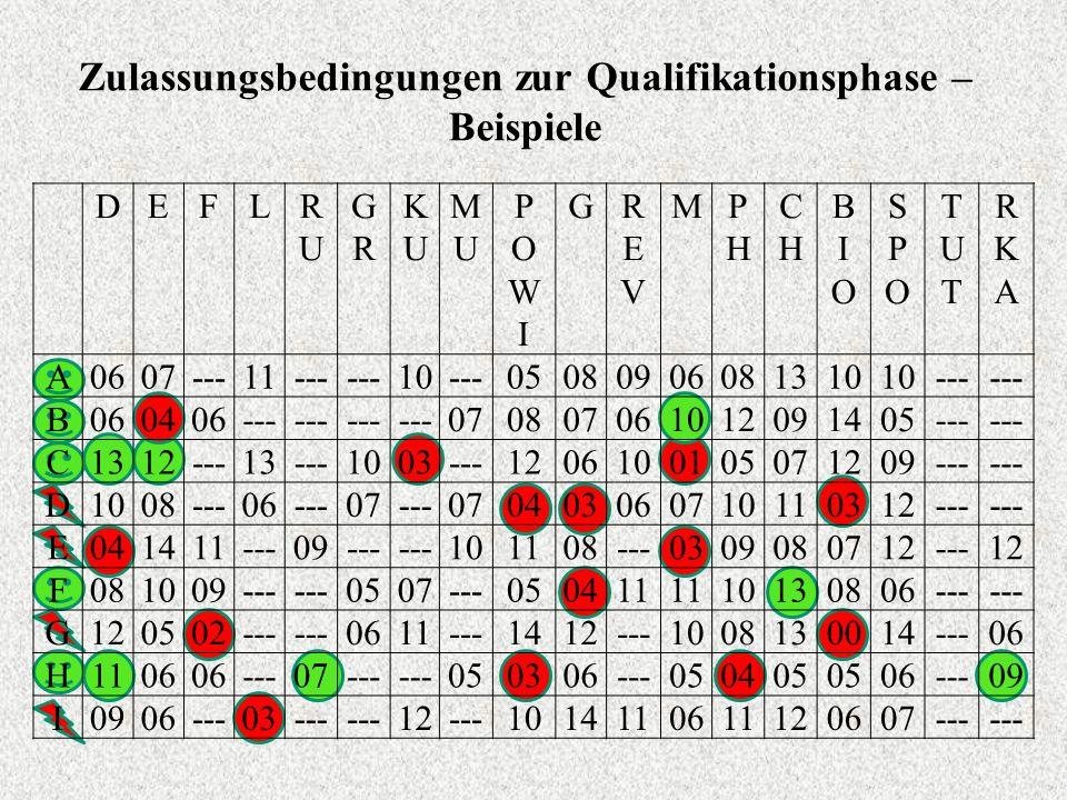 Zulassungsbedingungen zur Qualifikationsphase – Beispiele DEFLRURU GRGR KUKU MUMU POWIPOWI GREVREV MPHPH CHCH BIOBIO SPOSPO TUTTUT RKARKA A0607---11--