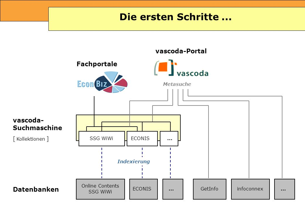 Tamara Pianos Mai 2005 vascoda-Portal Datenbanken Online Contents SSG WiWi ECONIS... Fachportale vascoda- Suchmaschine [ Kollektionen ] SSG WiWi ECONI