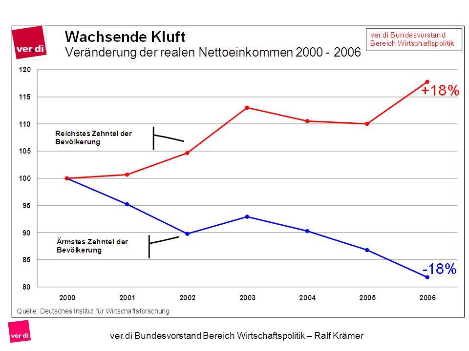 ver.di Bundesvorstand Bereich Wirtschaftspolitik – Ralf Krämer