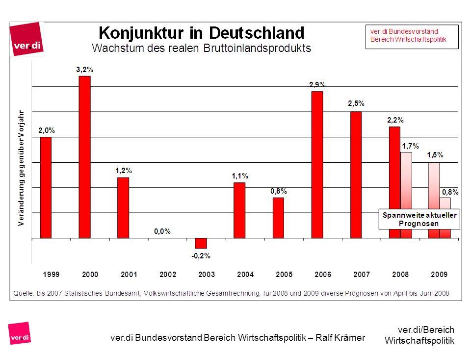 ver.di Bundesvorstand Bereich Wirtschaftspolitik – Ralf Krämer ver.di/Bereich Wirtschaftspolitik