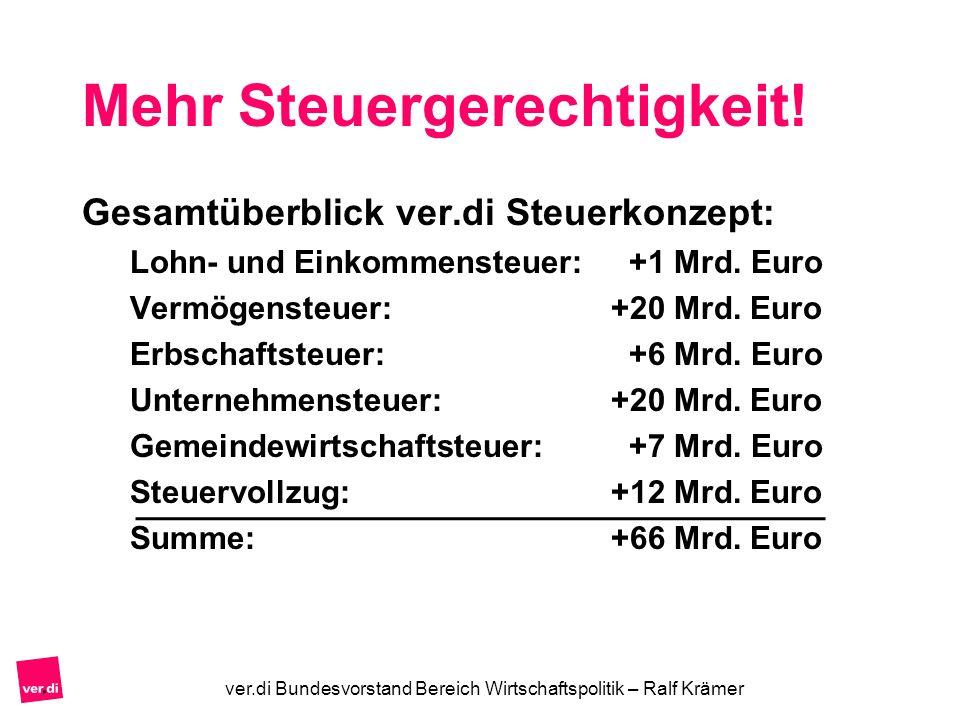 Mehr Steuergerechtigkeit! Gesamtüberblick ver.di Steuerkonzept: Lohn- und Einkommensteuer: +1 Mrd. Euro Vermögensteuer:+20 Mrd. Euro Erbschaftsteuer: