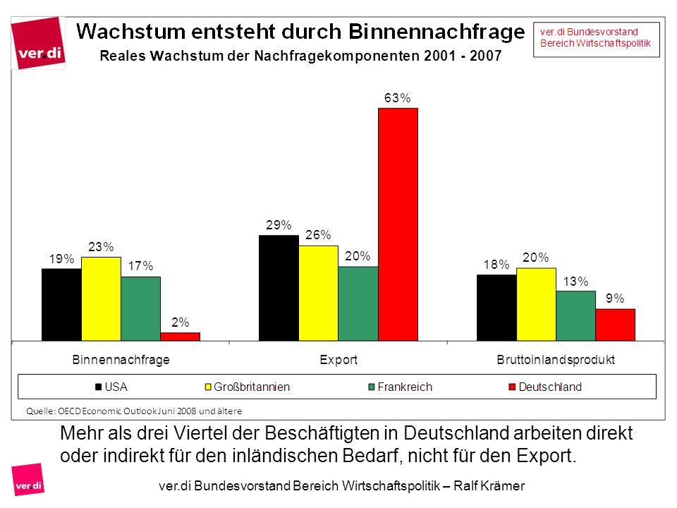 Mehr als drei Viertel der Beschäftigten in Deutschland arbeiten direkt oder indirekt für den inländischen Bedarf, nicht für den Export.