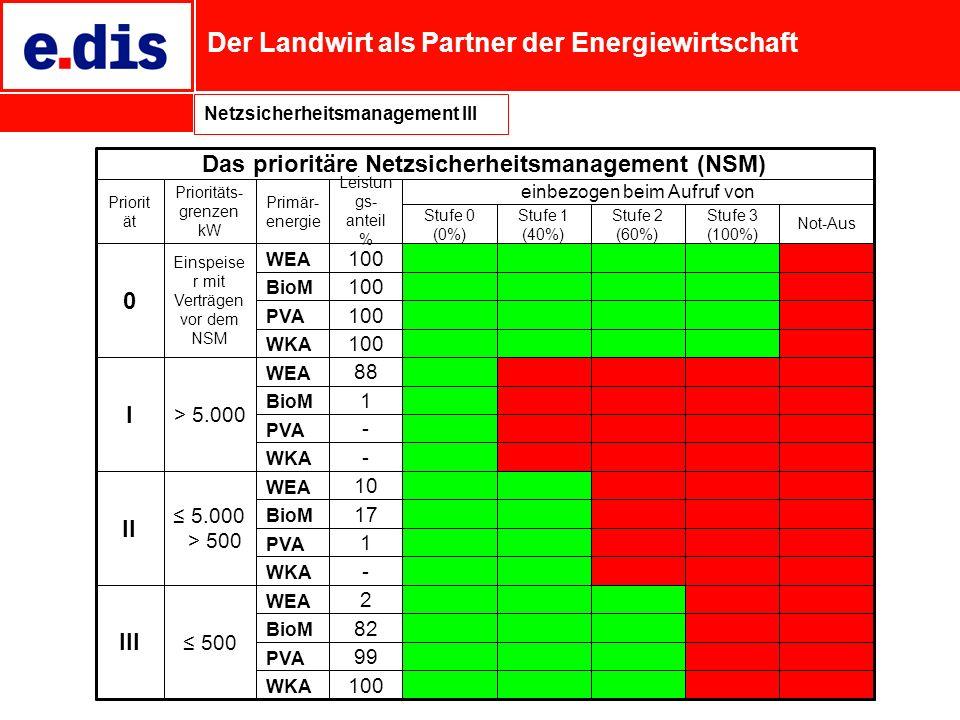 Der Landwirt als Partner der Energiewirtschaft Netzsicherheitsmanagement III