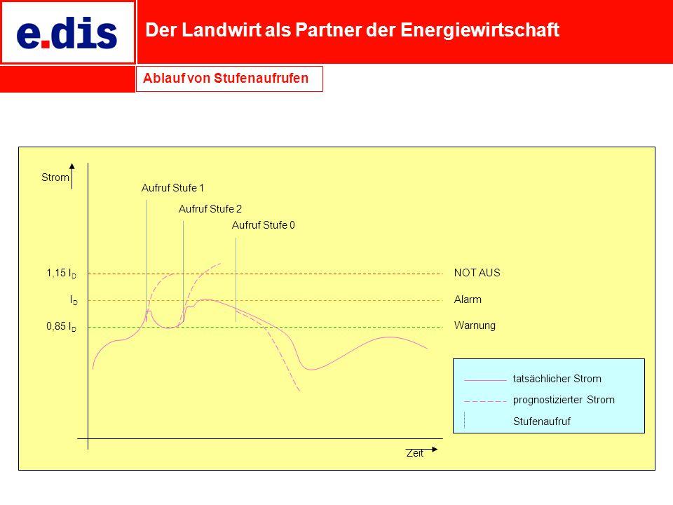 Der Landwirt als Partner der Energiewirtschaft tatsächlicher Strom prognostizierter Strom Stufenaufruf Aufruf Stufe 1 Aufruf Stufe 2 Aufruf Stufe 0 Ze