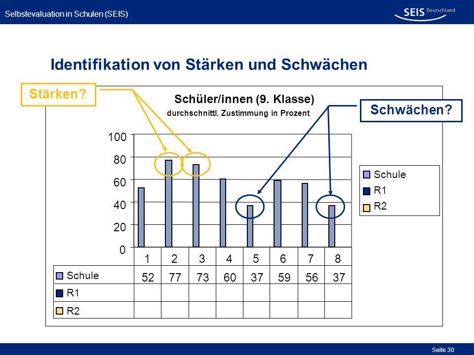 Selbstevaluation in Schulen (SEIS) Seite 30 Identifikation von Stärken und Schwächen Schüler/innen (9. Klasse) 0 20 40 60 80 100 Schule R1 R2 Schule 5