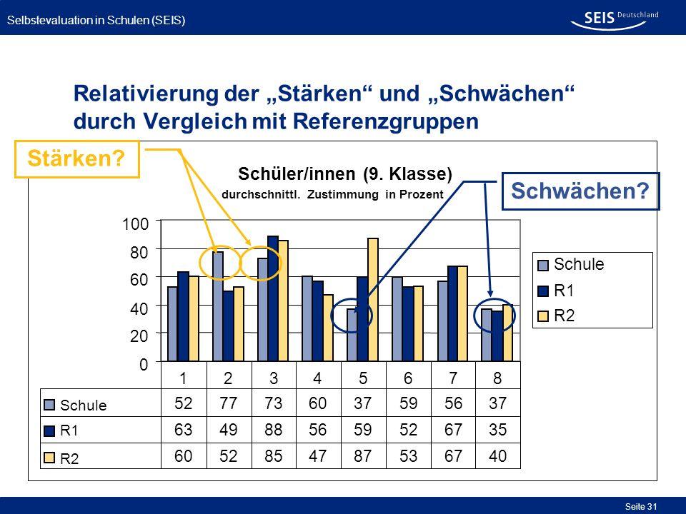 Selbstevaluation in Schulen (SEIS) Seite 31 Relativierung der Stärken und Schwächen durch Vergleich mit Referenzgruppen
