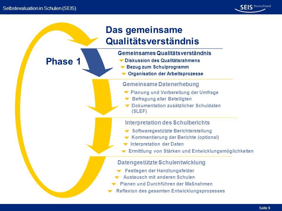 Selbstevaluation in Schulen (SEIS) Seite 9 Organisation der Arbeitsprozesse Bezug zum Schulprogramm Diskussion des Qualitätsrahmens Gemeinsames Qualit