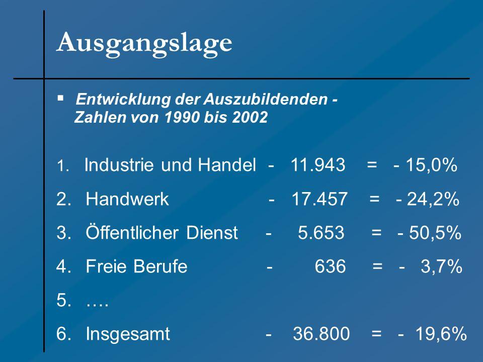 Entwicklung der Auszubildenden - Zahlen von 1990 bis 2002 1. Industrie und Handel - 11.943 = - 15,0% 2. Handwerk - 17.457 = - 24,2% 3. Öffentlicher Di