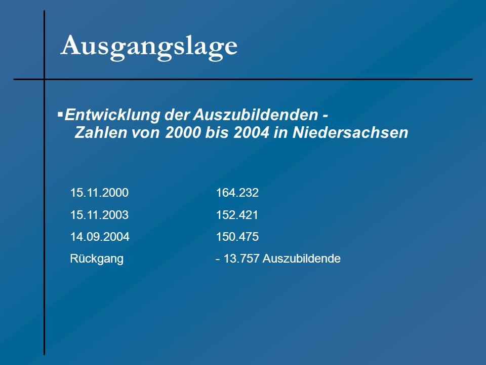 Entwicklung der Auszubildenden - Zahlen von 2000 bis 2004 in Niedersachsen Ausgangslage 15.11.2000164.232 15.11.2003152.421 14.09.2004150.475 Rückgang