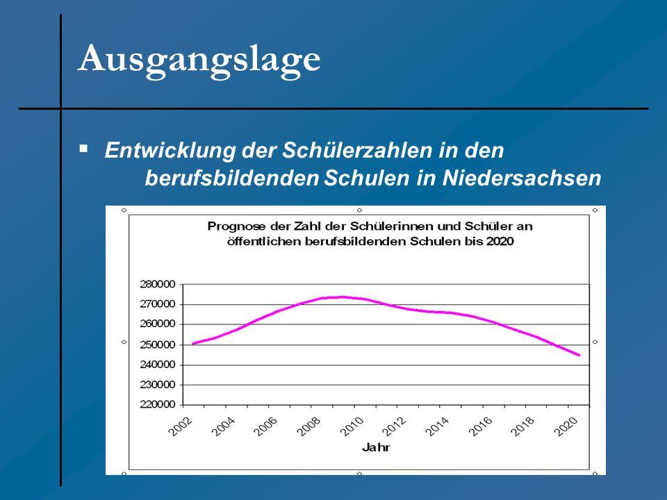 Entwicklung der Schülerzahlen der berufsbildenden Schulen in Niedersachsen Auszubildende, die die Berufsschule besuchen 1974 = 78,6% 1990 = 72,9% 2002 = 62,5% 2003 = 59,8% 2004 = 58,1% Ausgangslage Der Anteil der Schülerinnen und Schüler an der Gesamtschülerzahl hat sich wie folgt entwickelt: Schülerinnen und Schüler der übrigen Schulformen = 21,4% = 27,1% = 37,5% = 40,2% = 41,9%