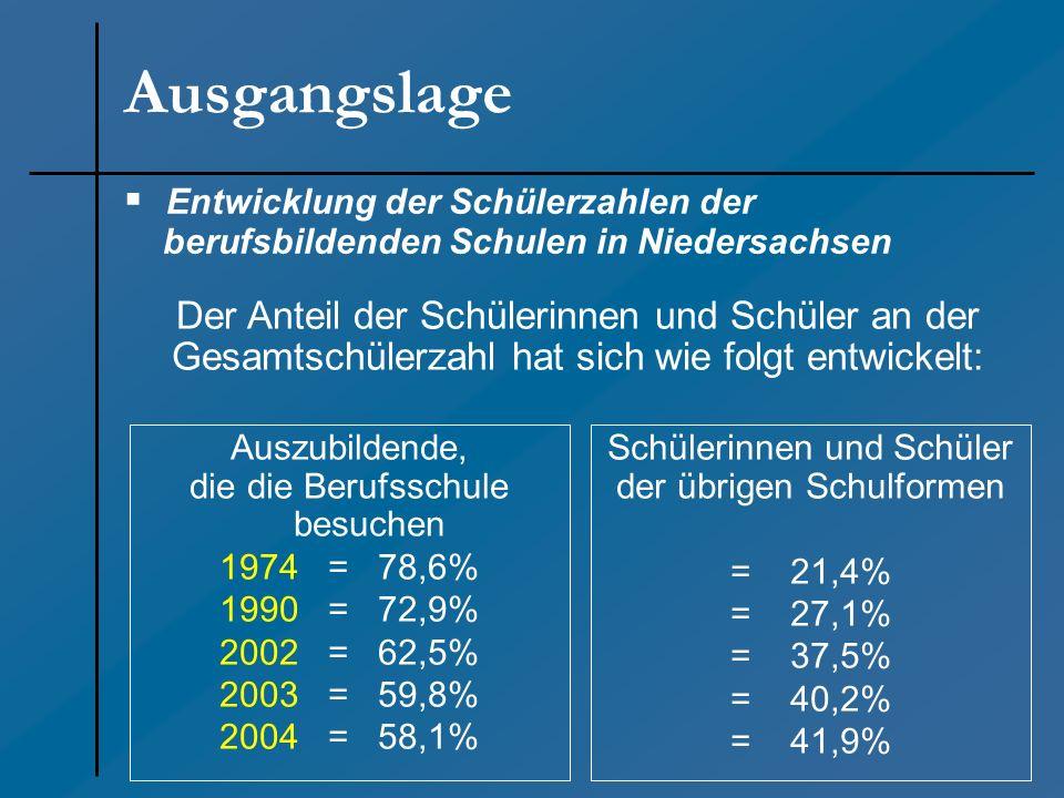 Entwicklung der Schülerzahlen der berufsbildenden Schulen in Niedersachsen Auszubildende, die die Berufsschule besuchen 1974 = 78,6% 1990 = 72,9% 2002