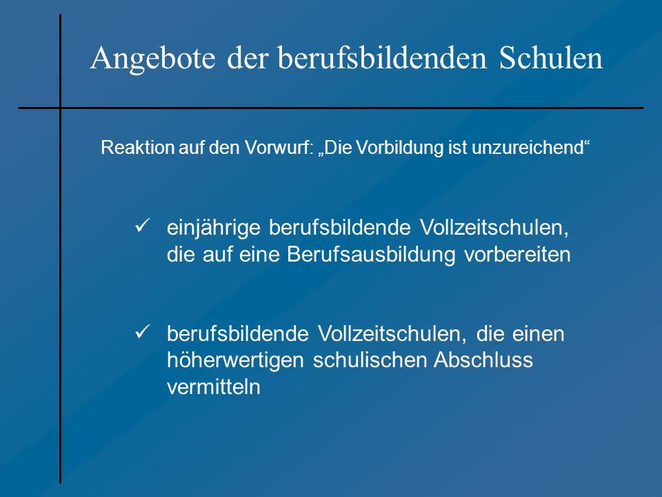 Entwicklung der Schülerzahlen der berufsbildenden Schulen in Niedersachsen Ausgangslage Anzahl der Schülerinnen und Schüler in einigen Bildungsgängen, die den Sekundarabschluss I – Realschulabschluss – voraussetzen Jahr 1jährige BFS für Realschulab- solventen/- innen 2jährige berufs- qualifizierende BFS FOS Klasse 11 FGymBS 1990 2002 2003 2004 8.432 13.287 14.730 15.566 4.099 10.252 11.963 13.394 1.137 3.545 3.697 4.144 11.335 15.725 17.192 18.791 189.534 156.495 152.352 150.475