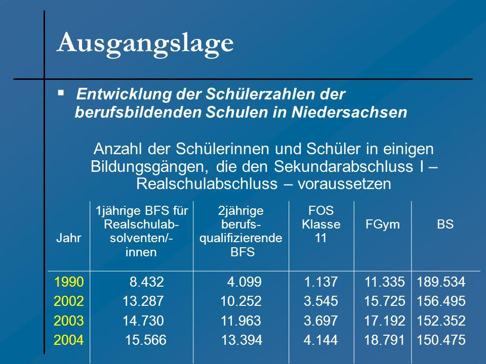 Entwicklung der Schülerzahlen der berufsbildenden Schulen in Niedersachsen Ausgangslage Anzahl der Schülerinnen und Schüler in einigen Bildungsgängen,