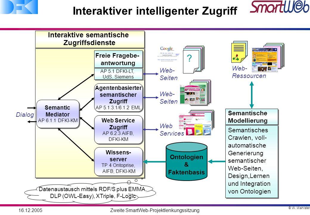 © W. Wahlster 16.12.2005Zweite SmartWeb-Projektlenkungssitzung Interaktiver intelligenter Zugriff Interaktive semantische Zugriffsdienste Interaktive